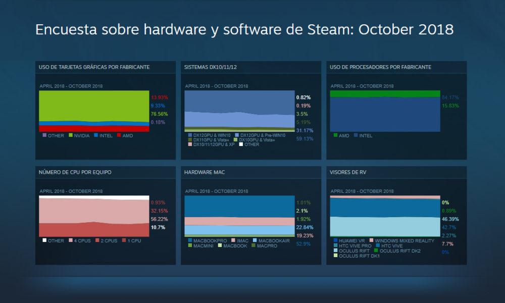 Steam Hardware Encuesta Windows Mixed Reality