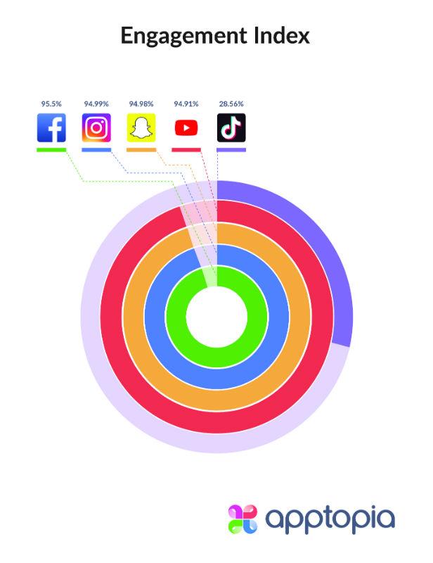 TikTok ya supera en número descargas a Facebook, Instagram y Snapchat 33