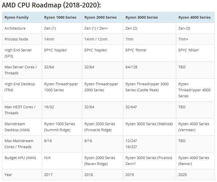 Zen 3 en proceso de 7 nm+: AMD dará prioridad a la eficiencia 32
