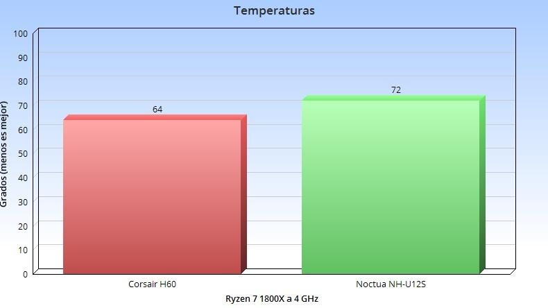 Corsair Hydro Series H100i RGB Platinum, análisis: el color del silencio 54