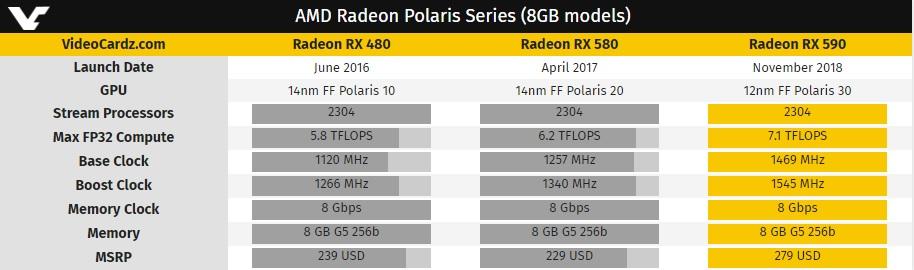 Radeon RX 590: especificaciones, rendimiento y precio 33