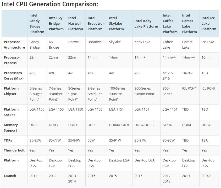 Intel Comet Lake-S: ¿diez núcleos en proceso de 14 nanómetros? 44