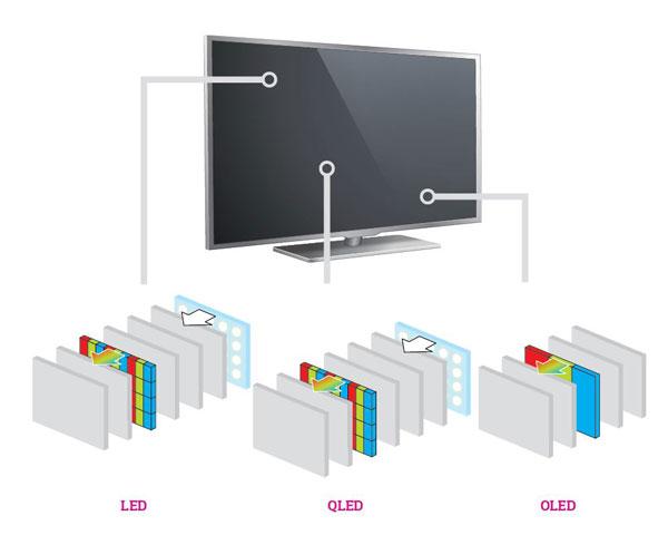 QLED vs. OLED vs. MicroLED ¿cuál es la mejor tecnología? 37
