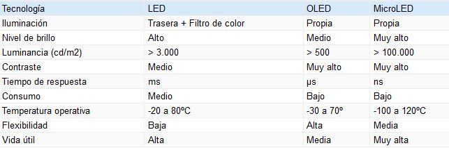 QLED vs. OLED vs. MicroLED ¿cuál es la mejor tecnología? 39