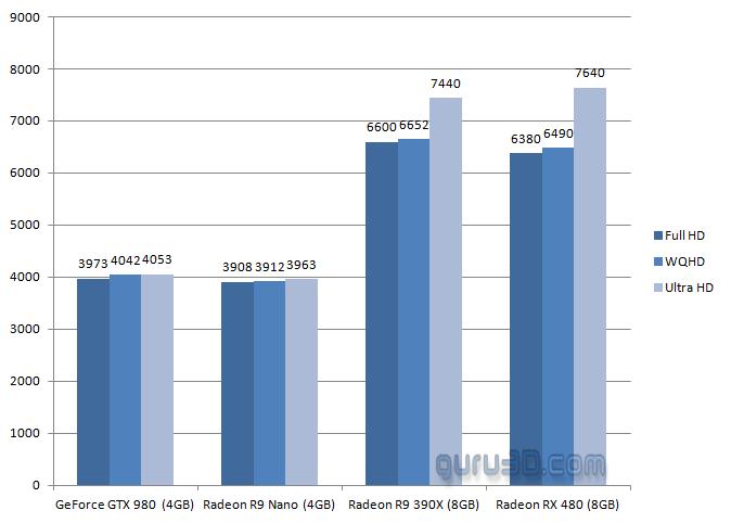 Rendimiento de la RTX 2060: entre la GTX 1060 de 6 GB y la GTX 1070 33
