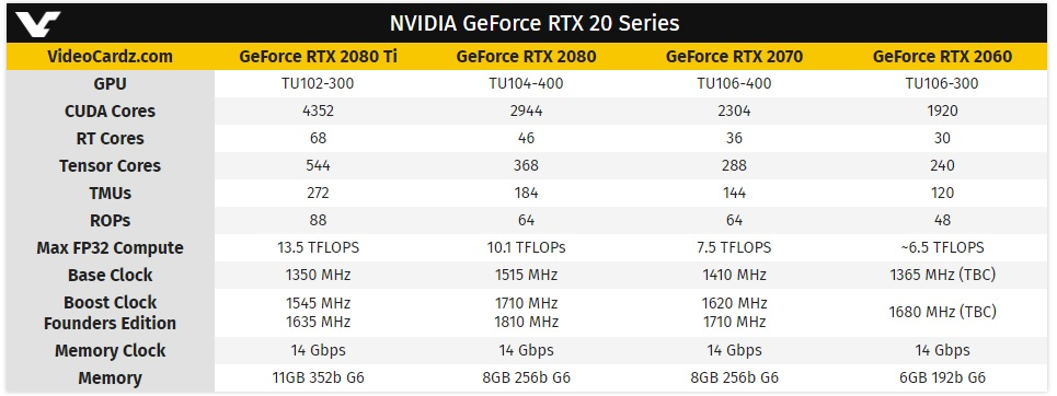 GeForce RTX 2060: primeras imágenes y especificaciones oficiales 38