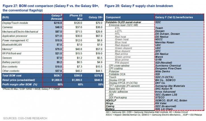 Coste de materiales del Samsung Galaxy F: primer smartphone flexible 39