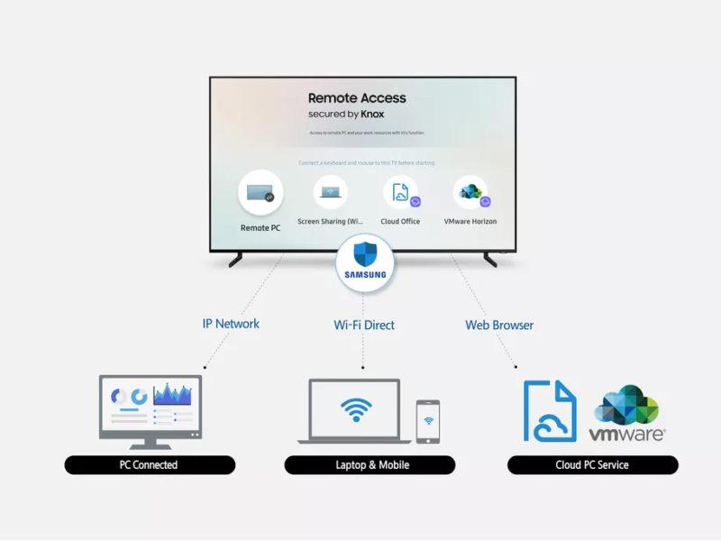 Samsung TV Remoto App