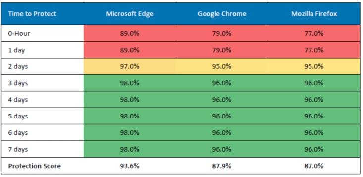 Microsoft Edge es el navegador más seguro, por encima de Chrome y Firefox 32