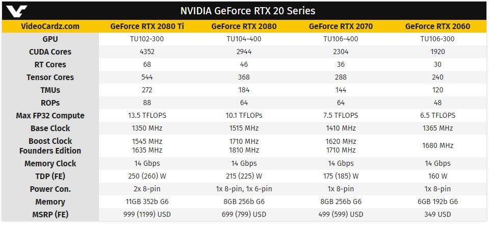 Rendimiento y precio de la RTX 2060 de NVIDIA 38