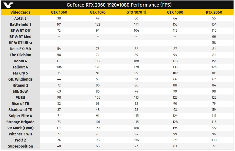 Rendimiento y precio de la RTX 2060 de NVIDIA 32