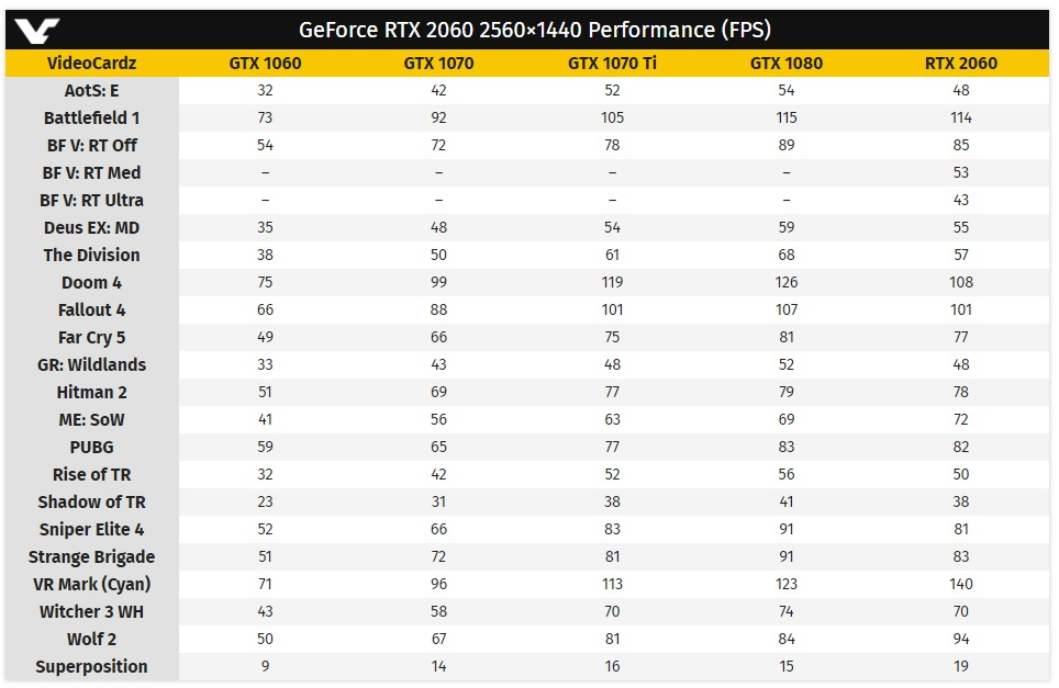 Rendimiento y precio de la RTX 2060 de NVIDIA 34