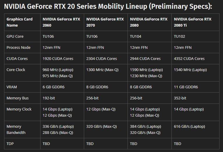 GeForce RTX 20 Mobility: especificaciones y todo lo que sabemos 34