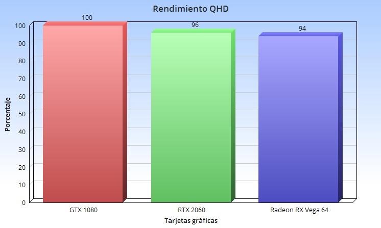 Qué tarjeta gráfica necesito para jugar en Full HD, QHD y UHD de forma óptima 40