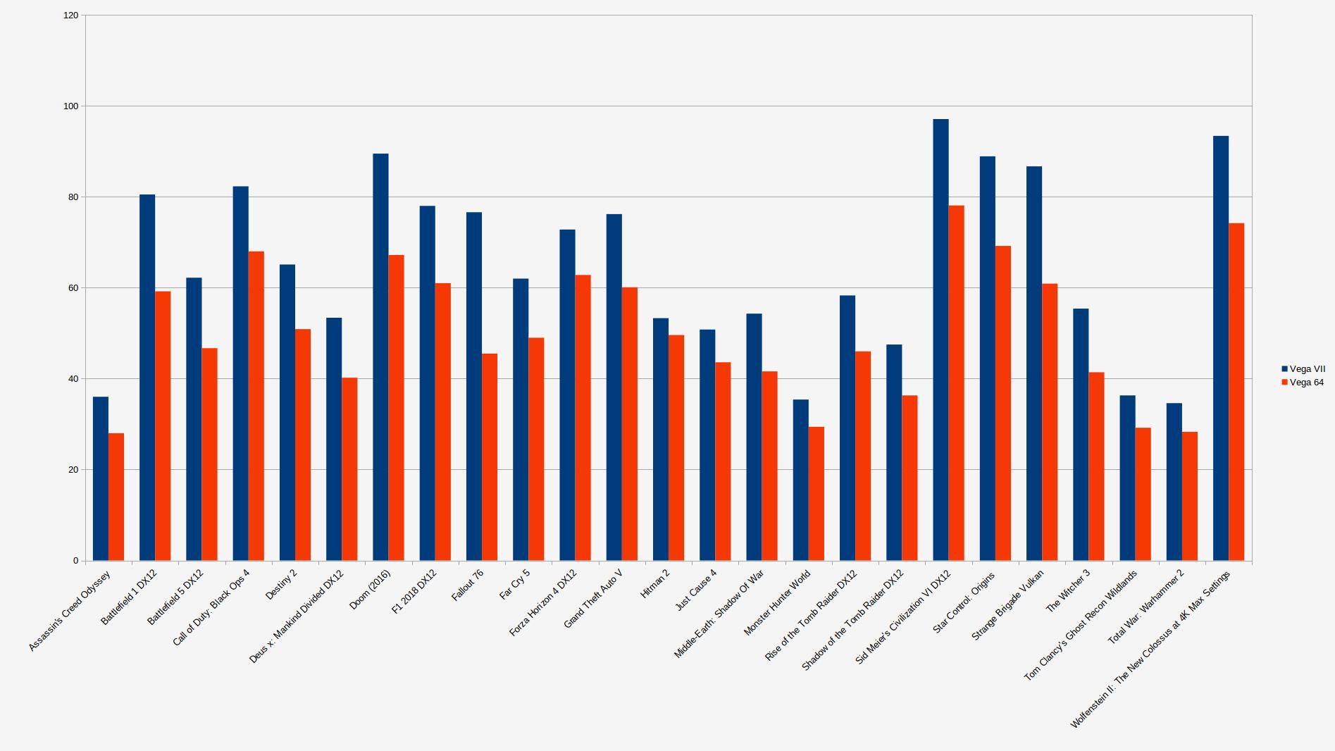 AMD Radeon VII a prueba en 25 juegos: supera a la RX Vega 64 en un 68% 42