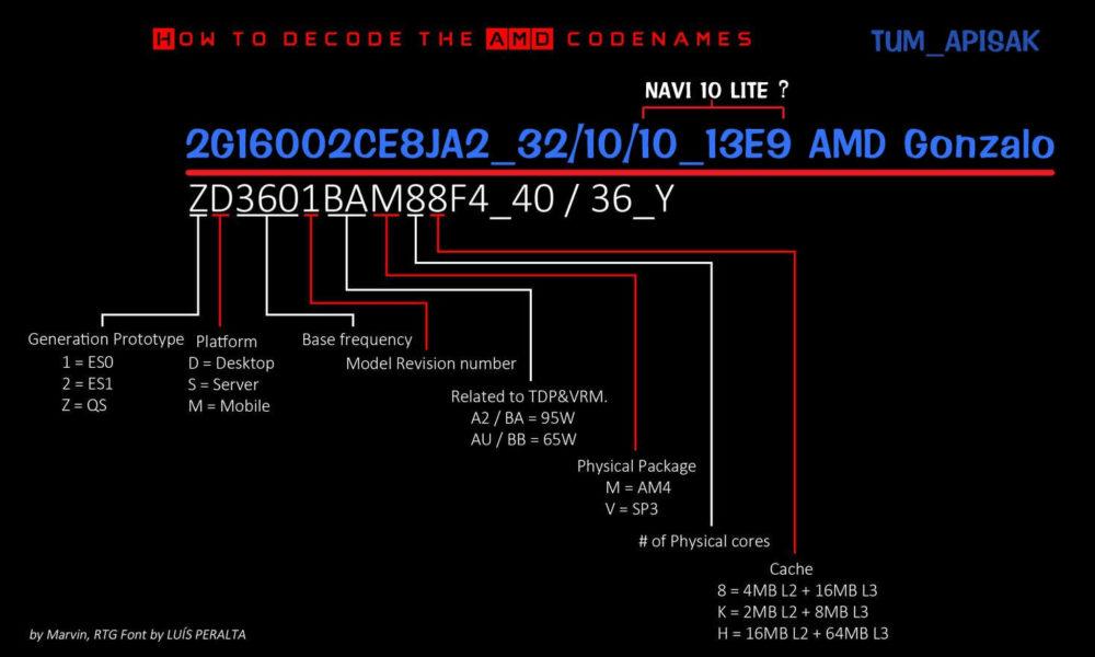 AMD Zen Radeon Navi APU Next Gen Nueva Generación Consolas