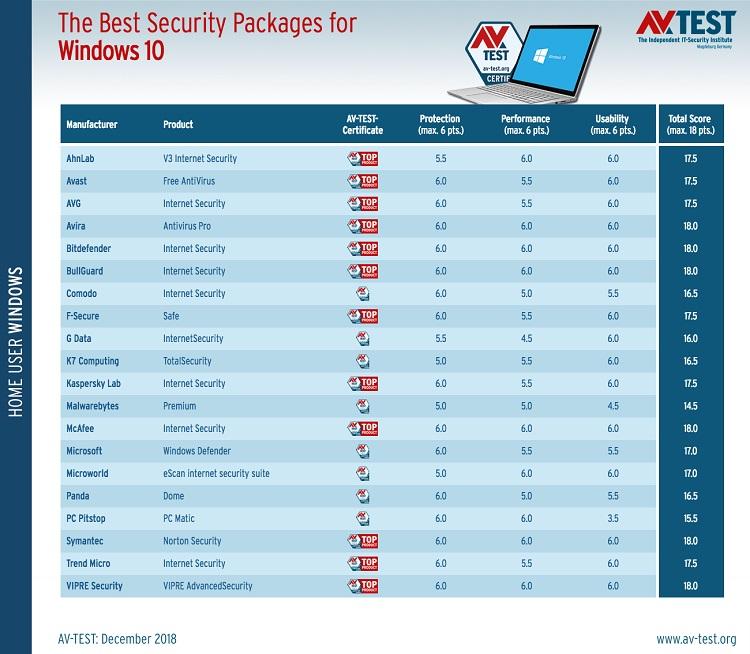 Los mejores antivirus para Windows 10 33
