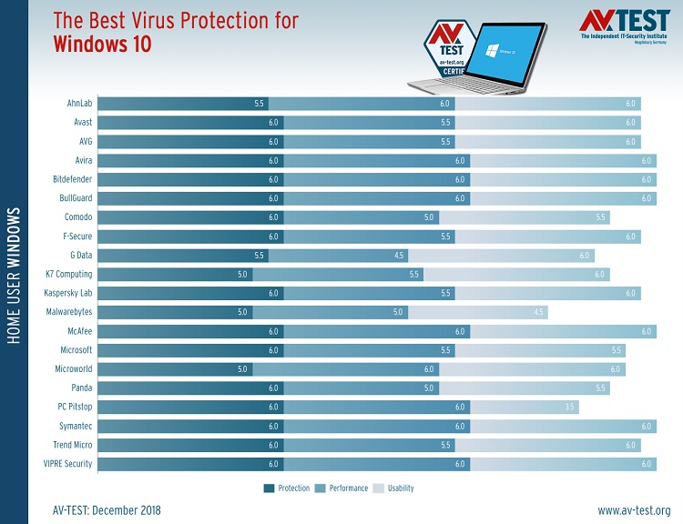 Los mejores antivirus para Windows 10 31