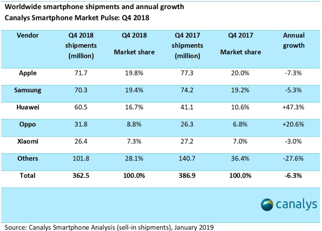 resultados de Samsung