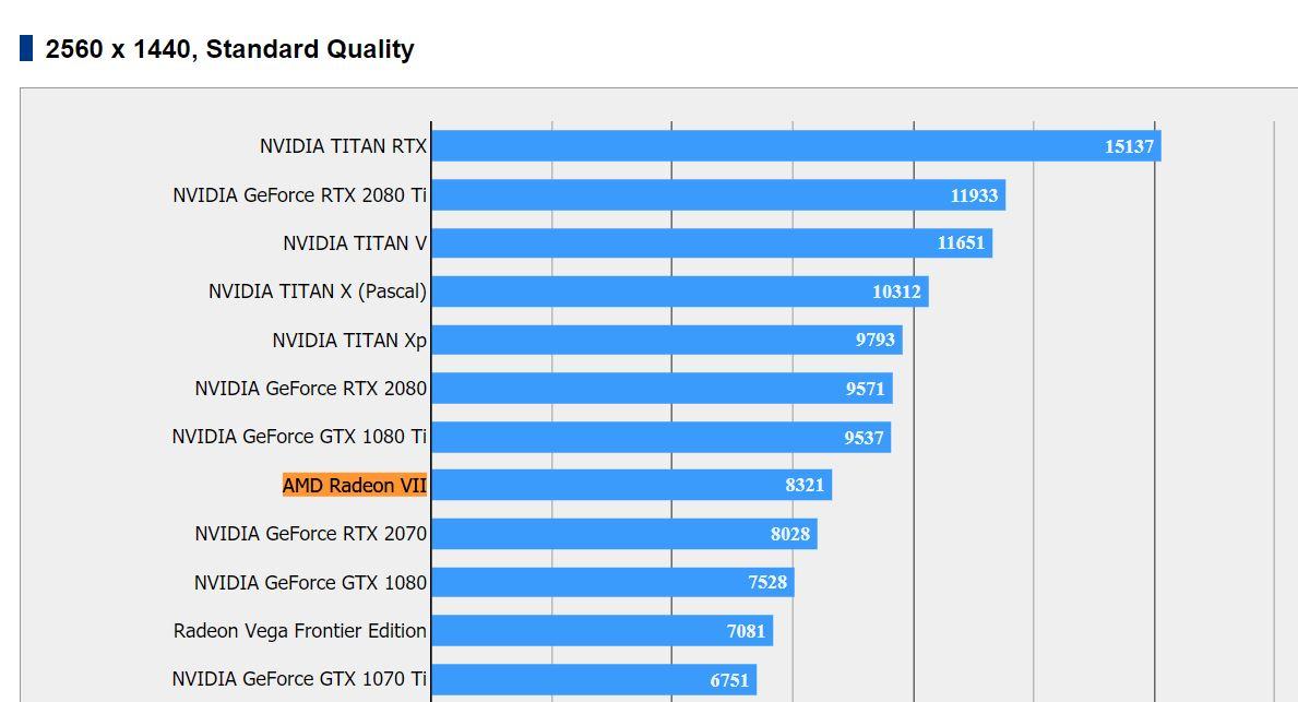 Rendimiento de la AMD Radeon VII en 3DMark y Final Fantasy XV 33