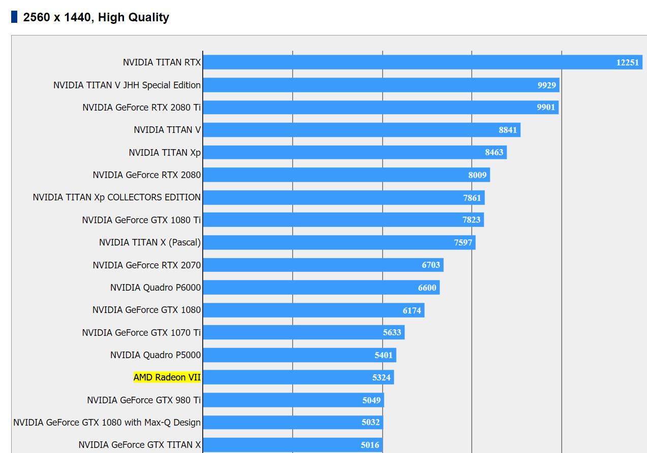 Rendimiento de la AMD Radeon VII en 3DMark y Final Fantasy XV 35
