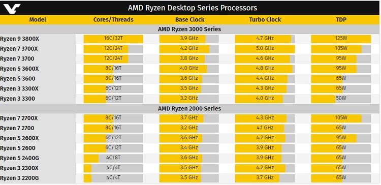 Ryzen 9 3800X listado: 16 núcleos y 32 hilos a 4,7 GHz 39