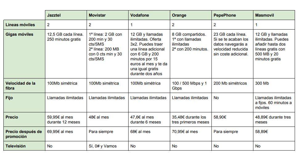 Nueva tarifa de Jazztel, dos líneas móviles con 25GB, llamadas ilimitadas y fibra simétrica de 100 Mb 31