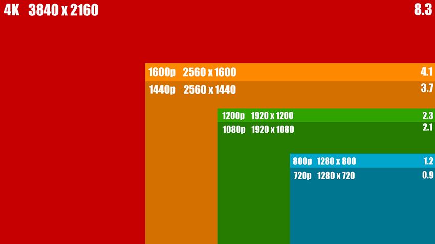 Qué tarjeta gráfica necesito para jugar en Full HD, QHD y UHD de forma óptima 36