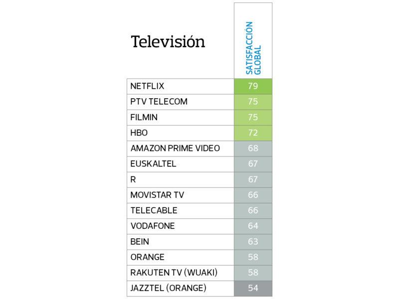 Satisfacción Tarifas y Servicios Televisión