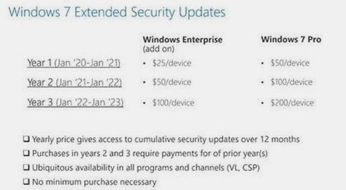 Soporte extendido de pago de Windows 7: estos son los precios 31