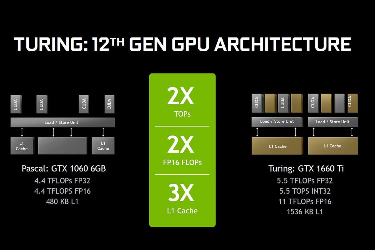 NVIDIA lanza la GTX 1660 Ti: características, precio y rendimiento 32
