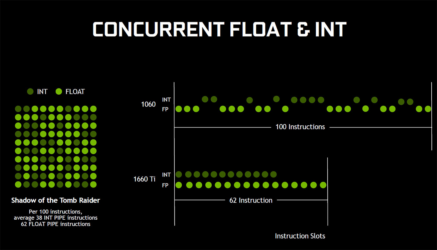NVIDIA lanza la GTX 1660 Ti: características, precio y rendimiento 34