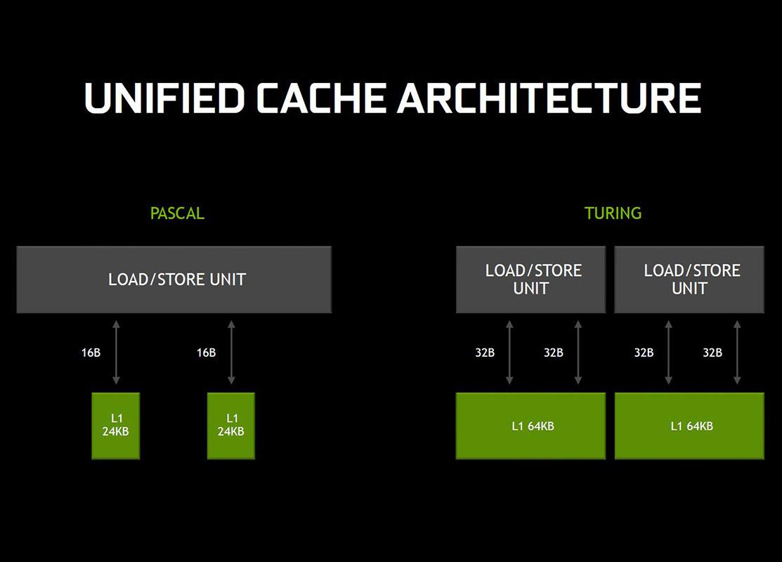 NVIDIA lanza la GTX 1660 Ti: características, precio y rendimiento 30