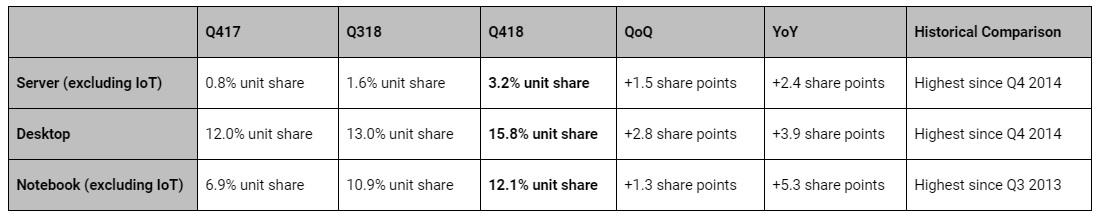 AMD mejora cuota de mercado gracias a Ryzen y EPYC 31