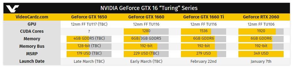 GeForce GTX 1650 a finales de marzo: características y precio 32