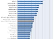NVIDIA lanza la GTX 1660 Ti: características, precio y rendimiento 48