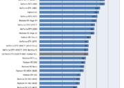 NVIDIA lanza la GTX 1660 Ti: características, precio y rendimiento 52