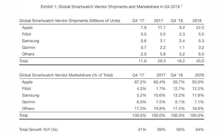 Apple Watch encabezó la explosión de ventas de relojes inteligentes en 2018 34