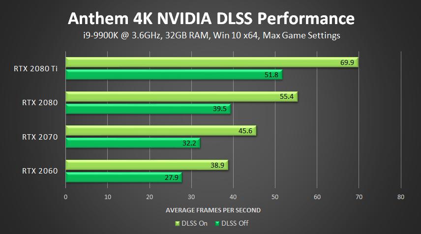La GeForce RTX 2060 iguala a la RTX 2080 en Anthem gracias al DLSS 39