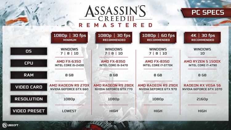 Requisitos de Assassin's Creed III Remastered para PC 31