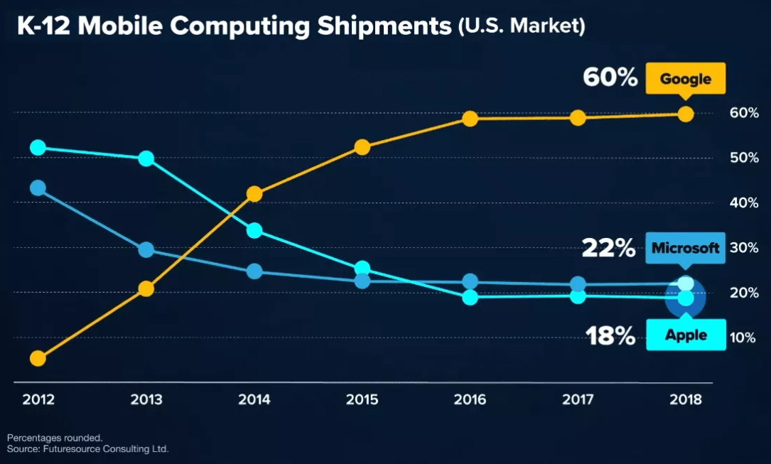 Chromebooks siguen creciendo
