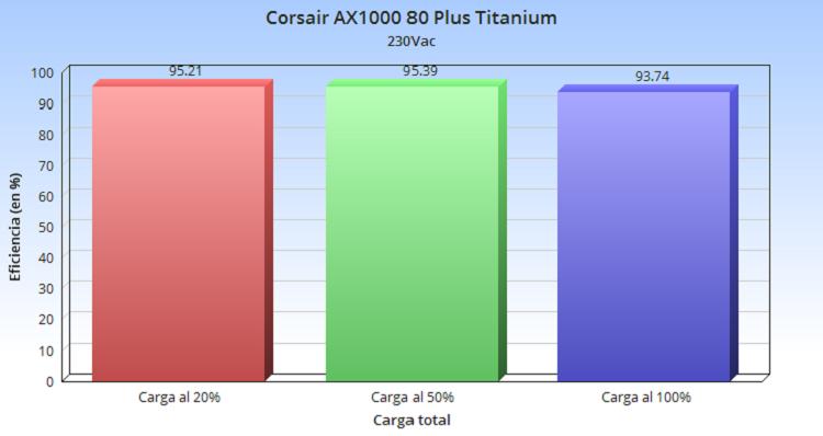 Corsair AX1000 80 Plus Titanium, análisis: potencia silenciosa 54
