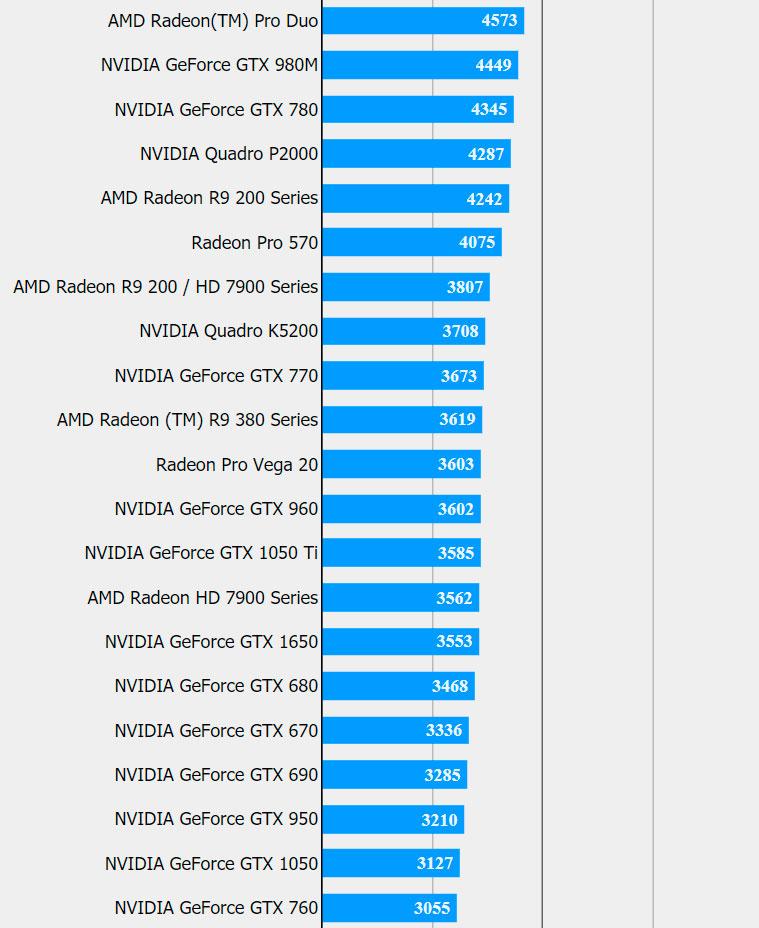 La GeForce GTX 1650 rinde al nivel de una GeForce GTX 1050 TI 31