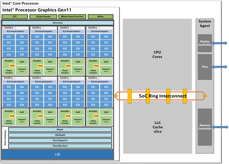 La GPU Intel Gen 11 iguala a la GeForce MX130 en Ashes of the Singularity 39