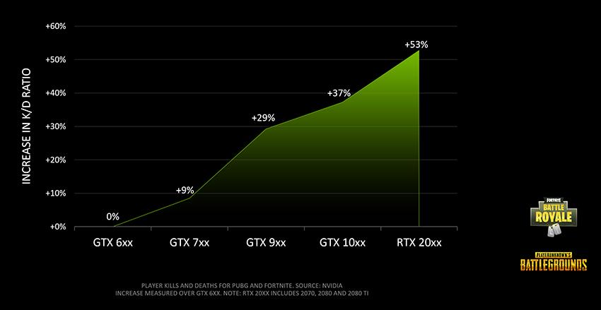 NVIDIA asocia del éxito en juegos a la tarjeta gráfica utilizada: ¿tiene sentido? 30