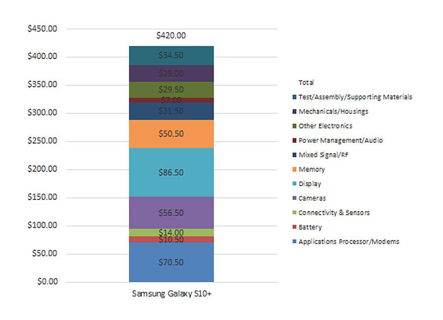 Revelado el coste de producción del Galaxy S10+ 29