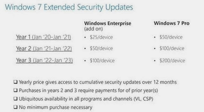 El soporte de pago de Windows 7 se podrá contratar a partir del 1 de abril 36