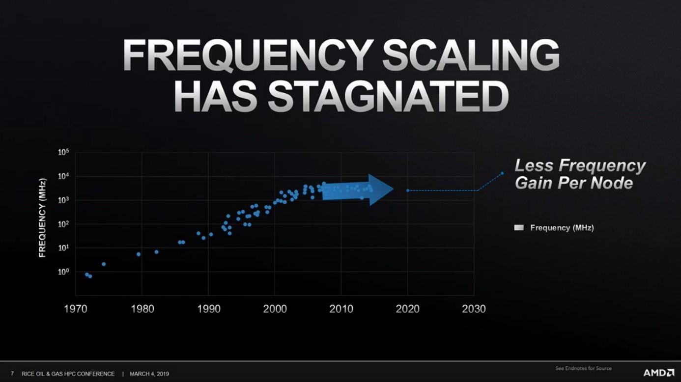 AMD augura el final de la carrera de los MHz 41