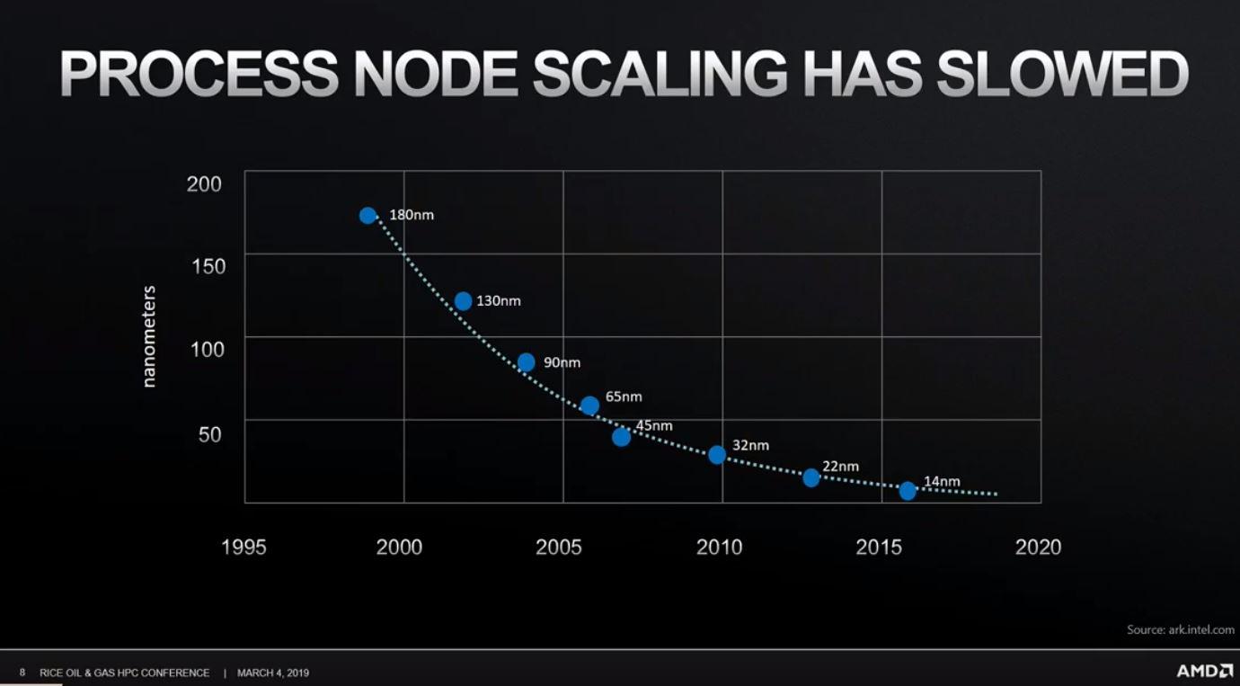 AMD augura el final de la carrera de los MHz 34
