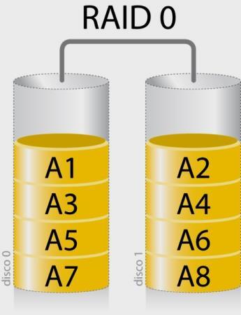 Configuraciones RAID: qué son y cuáles son las más populares 35